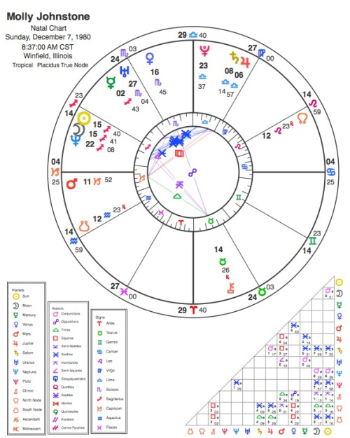 Molly's Birth Chart
