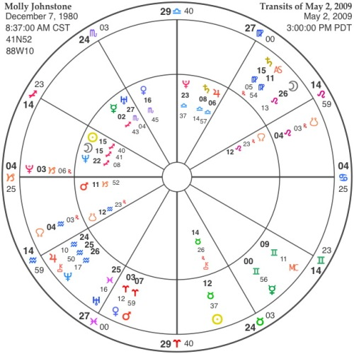 Molly Johnstone natal chart with transits of May 2, 2009